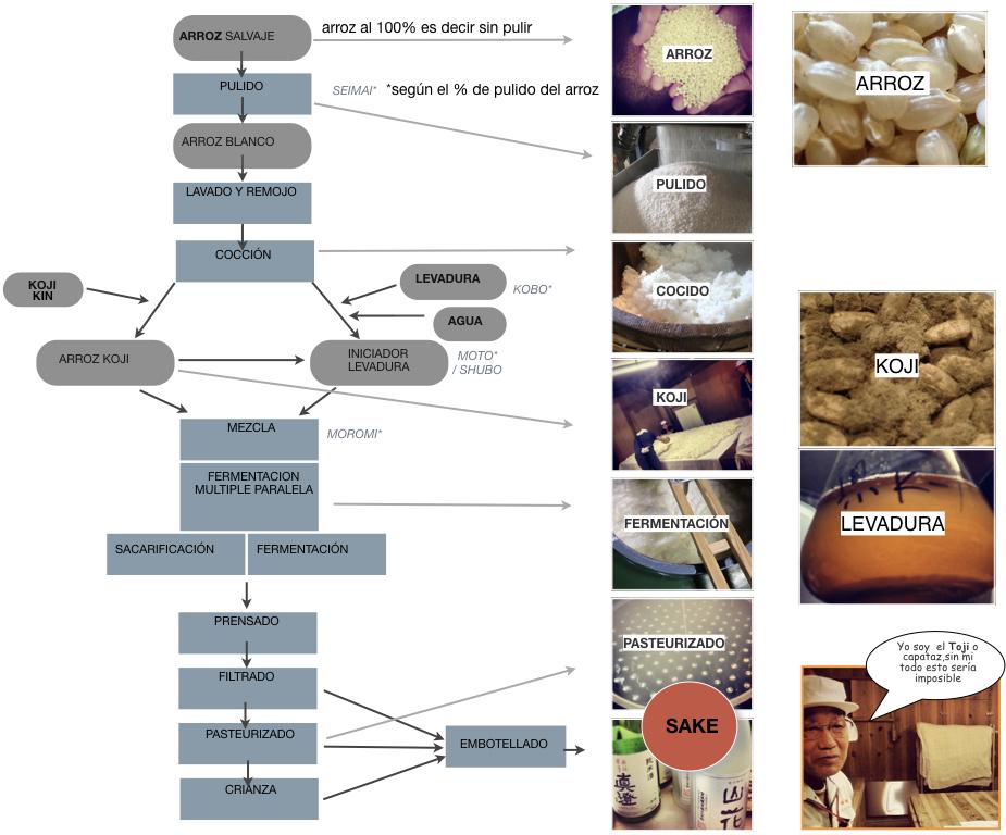 Sake - El Proceso